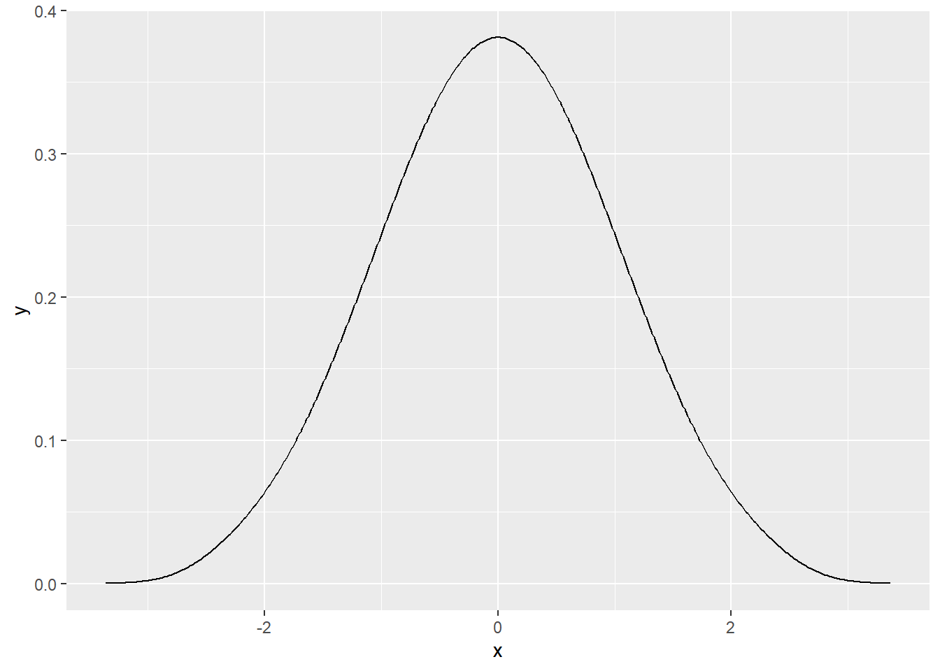 A perfectly normally distributed sample: another post?