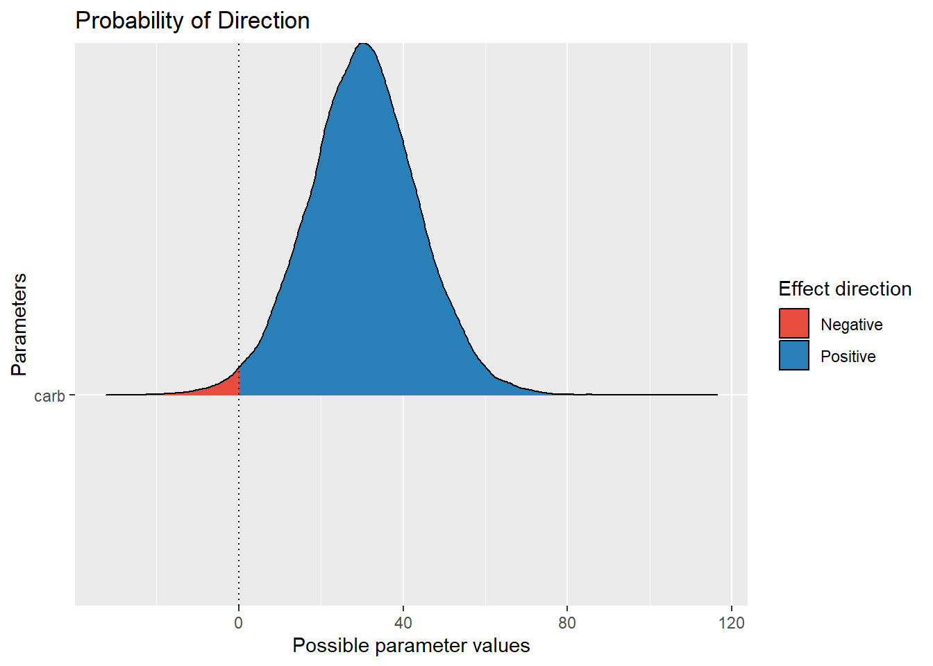 The p-direction: A Bayesian equivalent of the p-value?