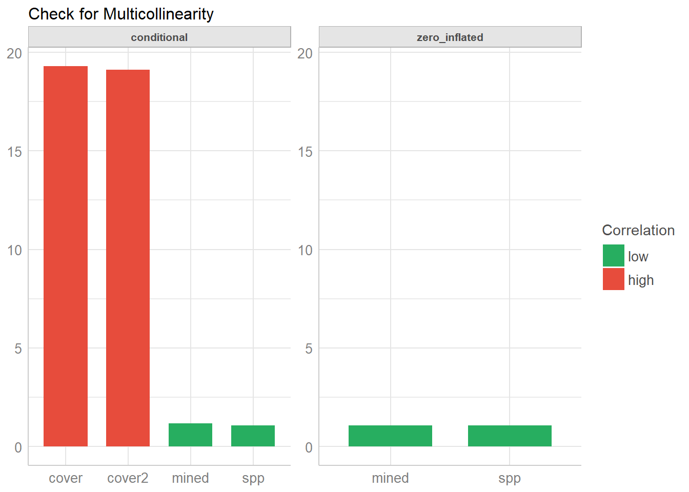 Check your (Mixed) Model for Multicollinearity with
